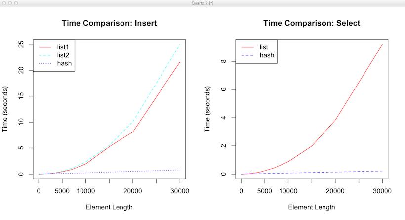 list vs hash